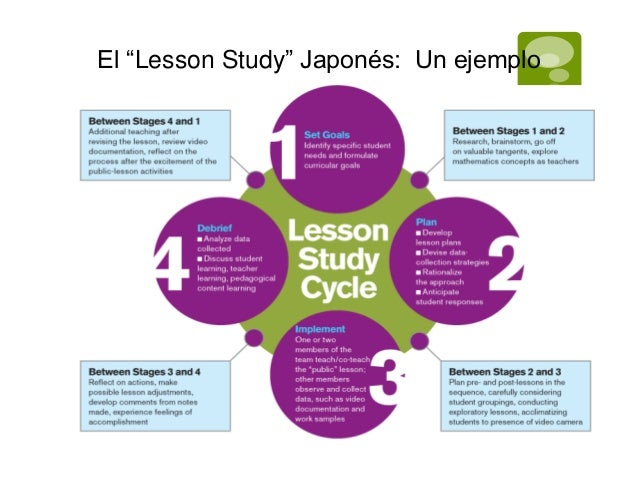 "El ""Lesson Study"" Japonés: Un ejemplo"
