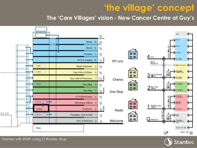 'the village' concept The 'Care Villages' vision - New Cancer Centre at Guy's Stantec with RSHP, Laing O'Rourke, Arup