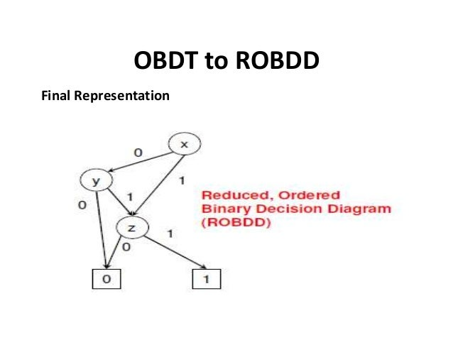 Reduced Ordered Binary Decision Diagram