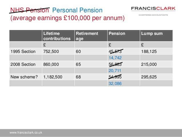 Nhs Pension Opt Out >> Reduced pension allowances