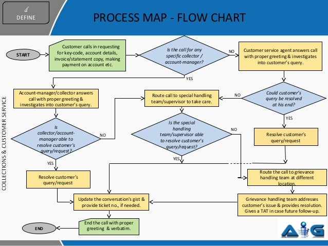 Call Center Workflow Diagram Call Center Consulting