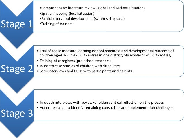Evaluation study on district poverty initiatives