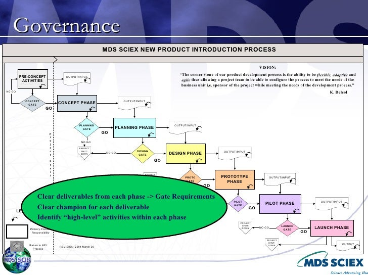 Reducing The New Product Development Timeline