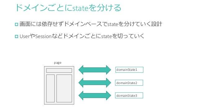 ドメインごとにstateを分ける  画面には依存せずドメインベースでstateを分けていく設計  UserやSessionなどドメインごとにstateを切っていく page domainState1 domainState2 domainS...