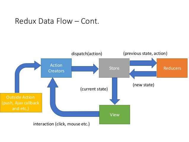 Redux data flow with angular