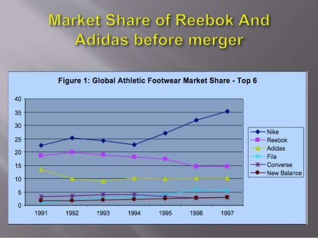 strategic benefit of adidas reebok acquisition Analysis of the merger of nike and reebok after the acquisition the market share of adidas-reebok jumped must for the benefit of the company so.