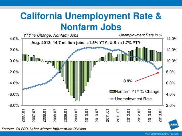 labor market v1