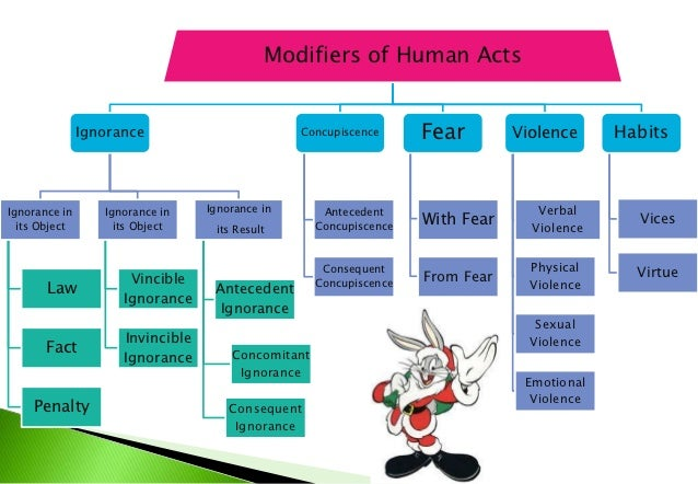 Modifiers of Human ActsIgnorance   Concupiscence      Fear       Violence   Habit