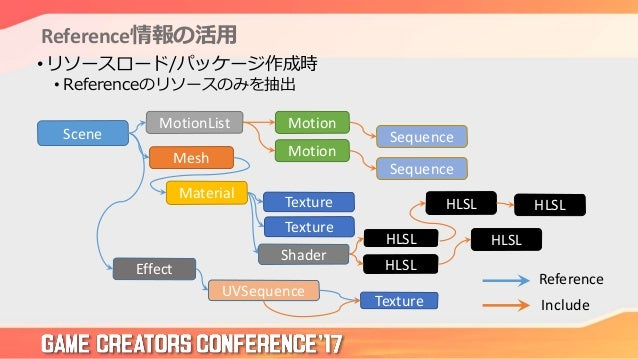 Reference情報の活用 • リソースロード/パッケージ作成時 • Referenceのリソースのみを抽出 Mesh Material Texture Texture Shader HLSL HLSL HLSL HLSL Effect UV...