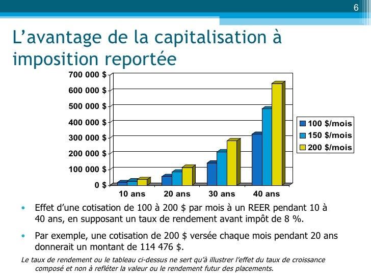 L'avantage de la capitalisation à imposition reportée <ul><li>Effet d'une cotisation de 100 à 200 $ par mois à un REER pen...