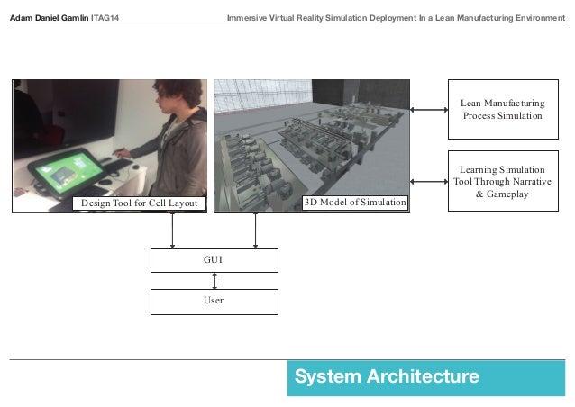 Adam Daniel Gamlin ITAG14 Immersive Virtual Reality Simulation Deployment In a Lean Manufacturing Environment  Lean Manufa...