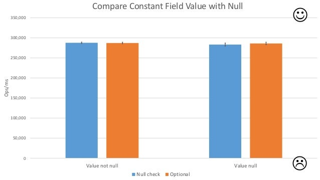 java 8 null check