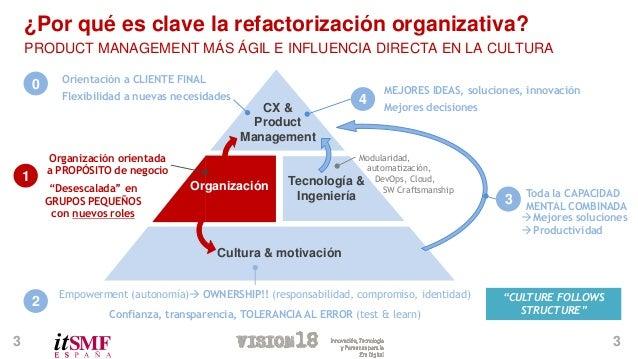2/2- Refactorizacion organizativa Agile - Parte 2 Slide 3