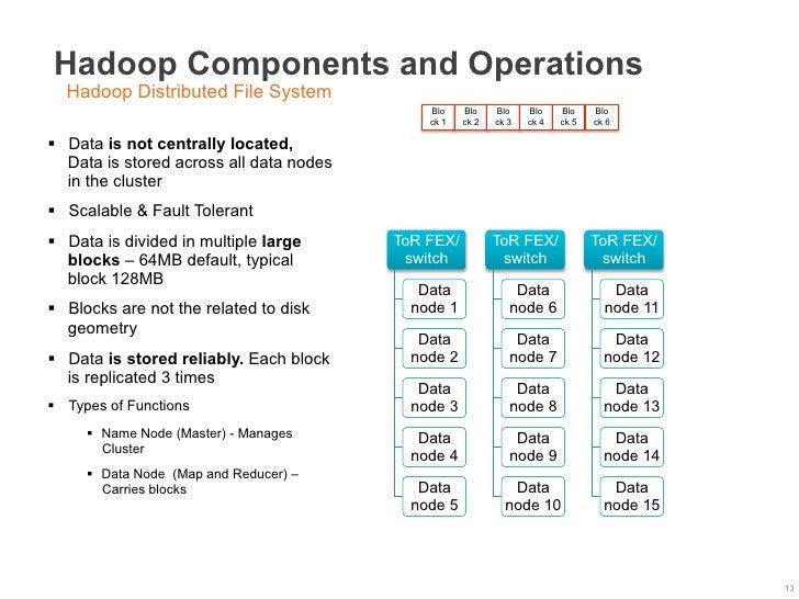Hadoop Components and Operations  Hadoop Distributed File System                                               Blo    Blo ...