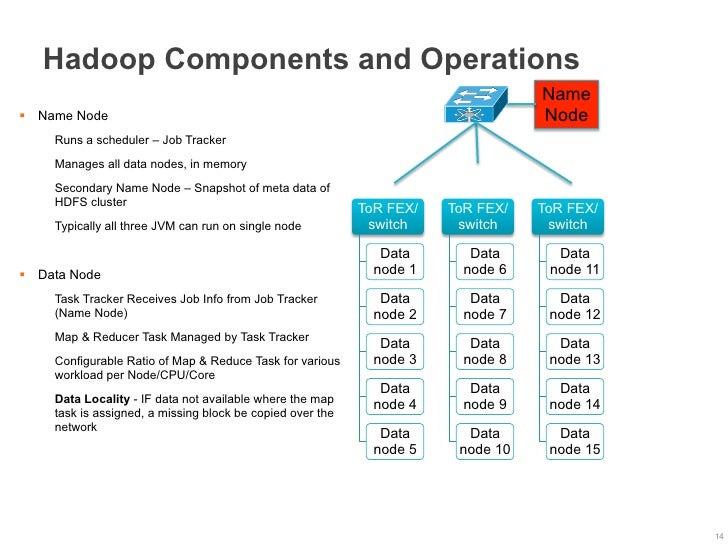 Hadoop Components and Operations                                                                                  Name§  ...