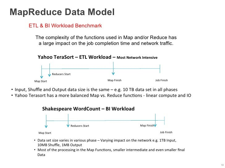 MapReduce Data Model             ETL & BI Workload Benchmark                  The complexity of the functions used in Map ...