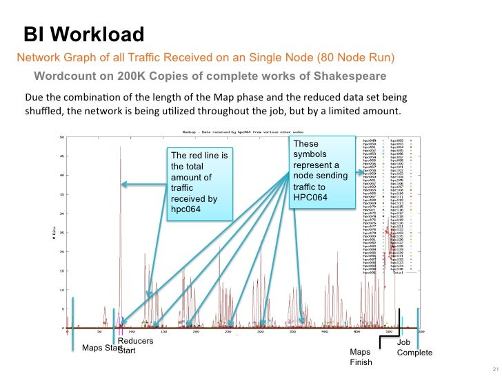 BI WorkloadNetwork Graph of all Traffic Received on an Single Node (80 Node Run)   Wordcount on 200K Copies of complete wo...