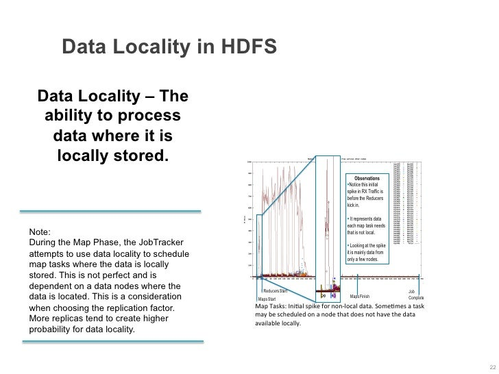 Data Locality in HDFS  Data Locality – The   ability to process    data where it is    locally stored.                    ...