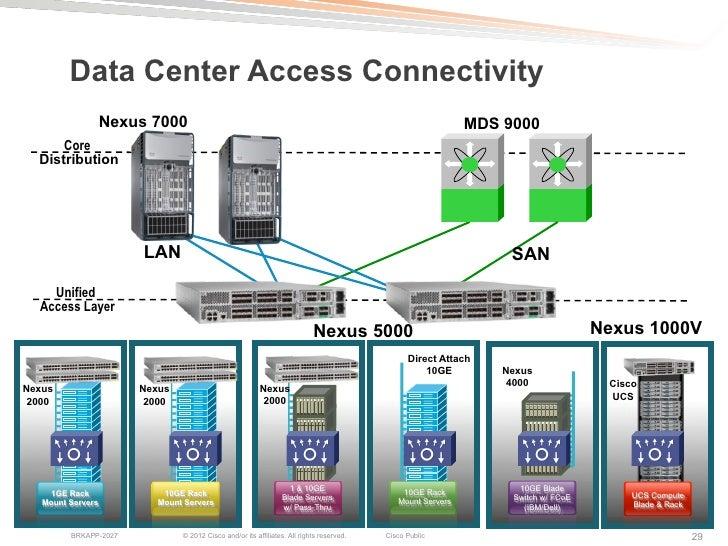 Data Center Access Connectivity Nexus