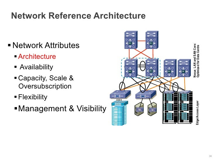Network Reference Architecture§ Network Attributes                                                      Nexus LAN and SAN...