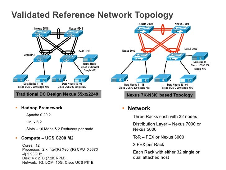 Validated Reference Network Topology Nexus