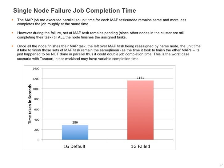 Single Node Failure Job Completion Time§  The MAP job are executed parallel so unit time for each MAP tasks/node remains ...