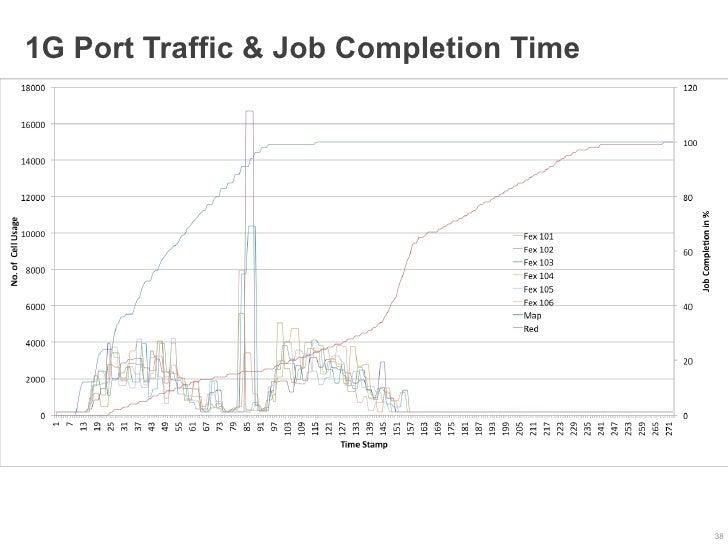 1G Port Traffic & Job Completion Time                                        38