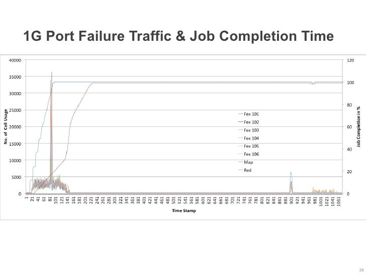 1G Port Failure Traffic & Job Completion Time                                                39