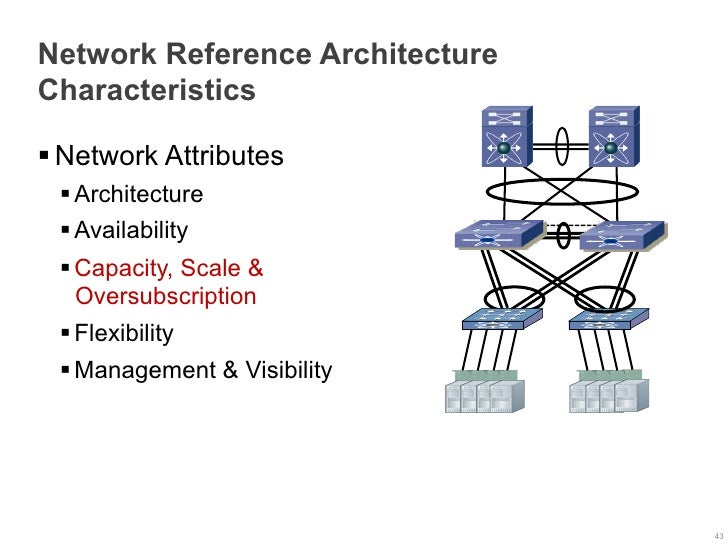 Network Reference ArchitectureCharacteristics§Network Attributes §Architecture §Availability §Capacity, Scale &   ...