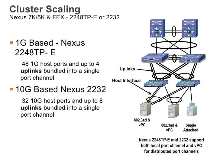 Cluster ScalingNexus 7K/5K & FEX - 2248TP-E or 2232§ 1G Based - Nexus   2248TP- E   48 1G host ports and up to 4         ...