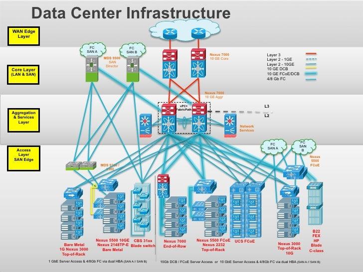Data Center InfrastructureWAN Edge Layer                                                            FC                   F...