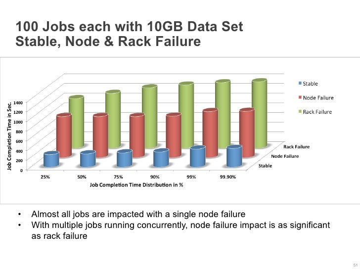100 Jobs each with 10GB