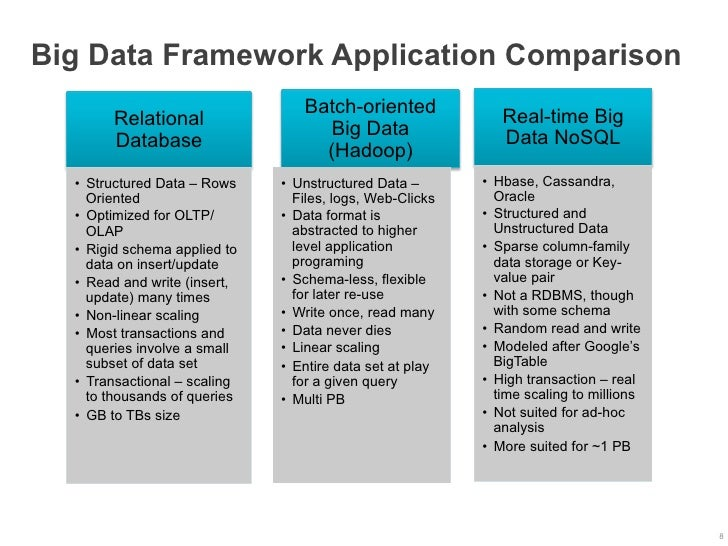 Big Data Framework Application Comparison                                   Batch-oriented              Real-time Big     ...