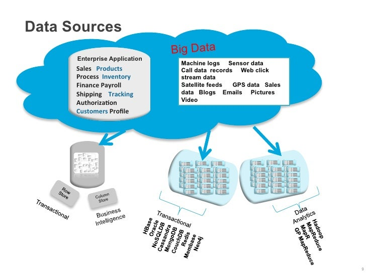 Data Sources                                                 Big Data       Enterprise Application                        ...