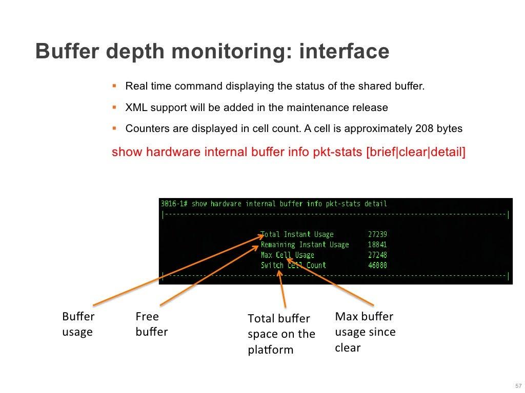 Buffer depth monitoring: interface §
