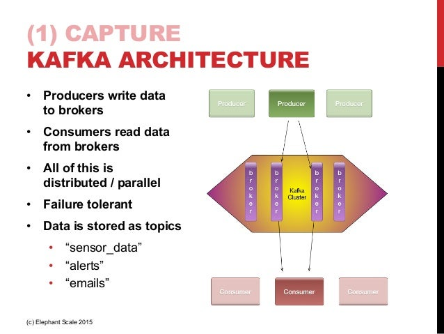 Reference architecture for Internet of Things