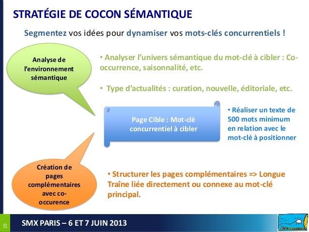 1919SMX PARIS – 6 ET 7 JUIN 2013STRATÉGIE DE COCON SÉMANTIQUEPage Cible : Mot-cléconcurrentiel à ciblerCréation depagescom...