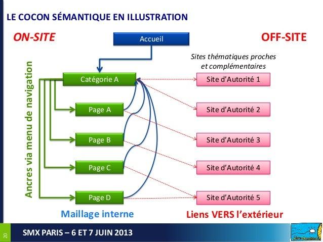 2020SMX PARIS – 6 ET 7 JUIN 2013AccueilCatégorie A Site d'Autorité 1Page APage BPage CPage DON-SITE OFF-SITESite d'Autorit...