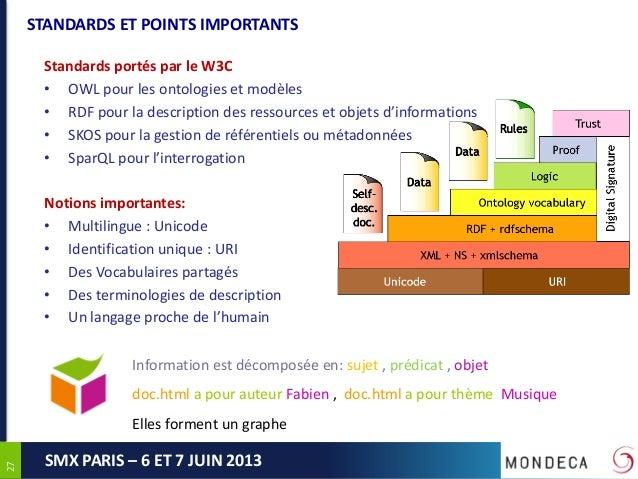 2727SMX PARIS – 6 ET 7 JUIN 2013STANDARDS ET POINTS IMPORTANTSStandards portés par le W3C• OWL pour les ontologies et modè...