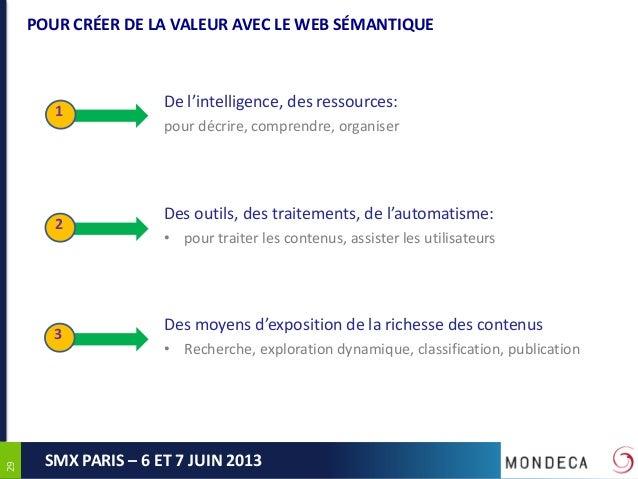 2929SMX PARIS – 6 ET 7 JUIN 2013POUR CRÉER DE LA VALEUR AVEC LE WEB SÉMANTIQUE123De l'intelligence, des ressources:pour dé...
