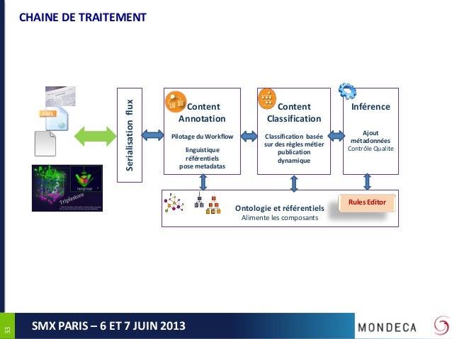 3333SMX PARIS – 6 ET 7 JUIN 2013CHAINE DE TRAITEMENTInférenceAjoutmétadonnéesContrôle QualiteContentAnnotationPilotage du ...