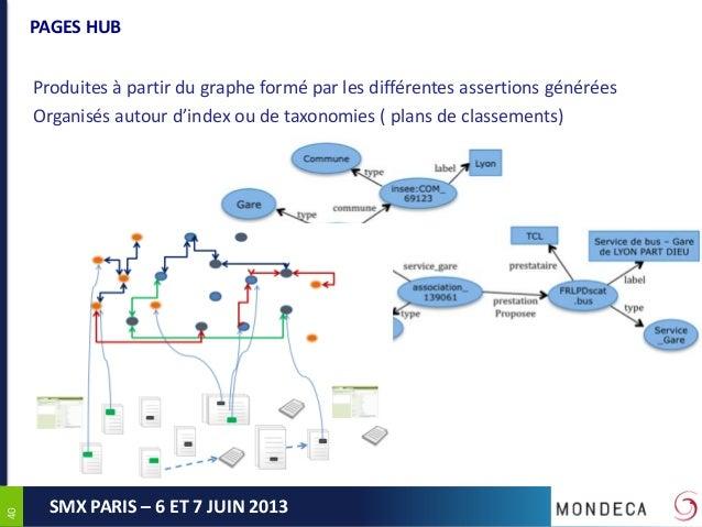 4040SMX PARIS – 6 ET 7 JUIN 2013PAGES HUBProduites à partir du graphe formé par les différentes assertions généréesOrganis...