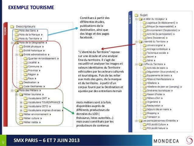 4747SMX PARIS – 6 ET 7 JUIN 2013EXEMPLE TOURISMEConstitues à partir desdifférentes études,publications de ladestination, a...