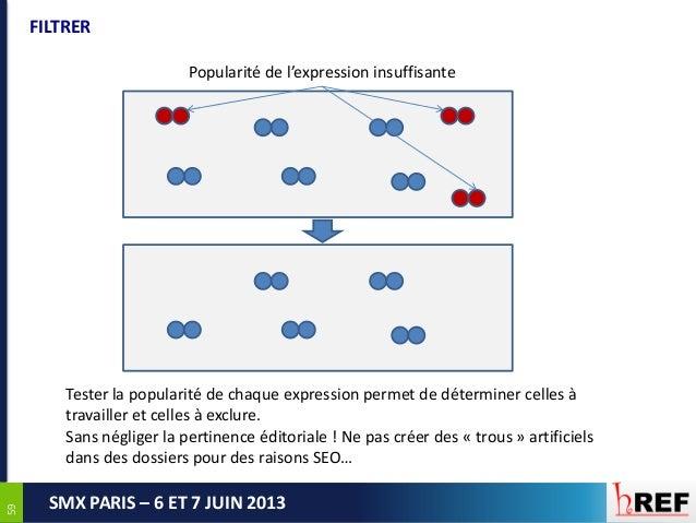 5959SMX PARIS – 6 ET 7 JUIN 2013FILTRERPopularité de l'expression insuffisanteTester la popularité de chaque expression pe...