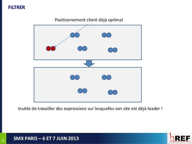 6060SMX PARIS – 6 ET 7 JUIN 2013FILTRERPositionnement client déjà optimalInutile de travailler des expressions sur lesquel...