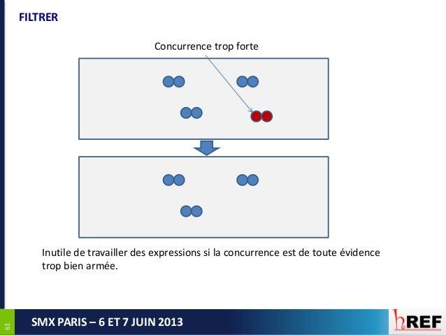 6161SMX PARIS – 6 ET 7 JUIN 2013FILTRERConcurrence trop forteInutile de travailler des expressions si la concurrence est d...
