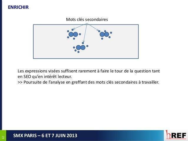 6262SMX PARIS – 6 ET 7 JUIN 2013ENRICHIRMots clés secondairesLes expressions visées suffisent rarement à faire le tour de ...