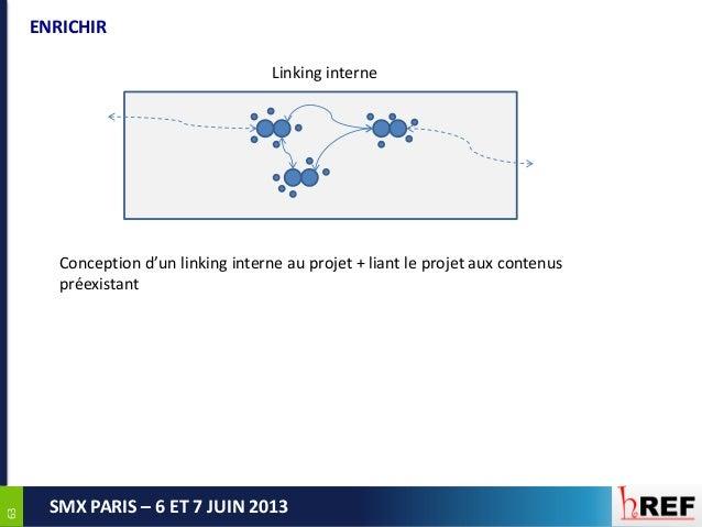 6363SMX PARIS – 6 ET 7 JUIN 2013ENRICHIRLinking interneConception d'un linking interne au projet + liant le projet aux con...