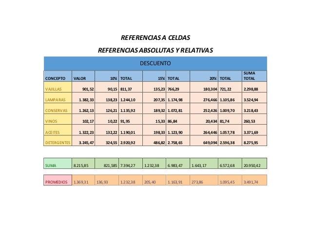 REFERENCIAS A CELDAS REFERENCIAS ABSOLUTAS Y RELATIVAS DESCUENTO CONCEPTO VALOR 10% TOTAL 15% TOTAL 20% TOTAL SUMA TOTAL V...