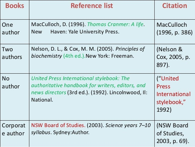 list of bibliography books